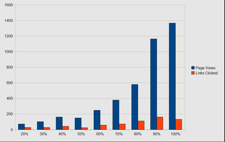 views-and-clicks-analysis-graph